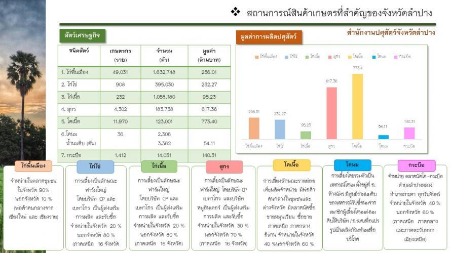 ข้อมูลการเกษตร9
